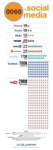 Cosa succede in 60 secondi nei Social Media