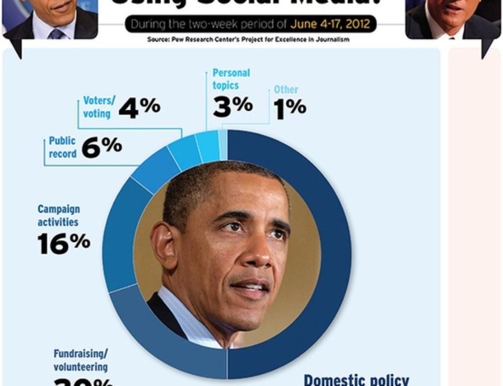 I Social Media nella campagna di Obama e Romney