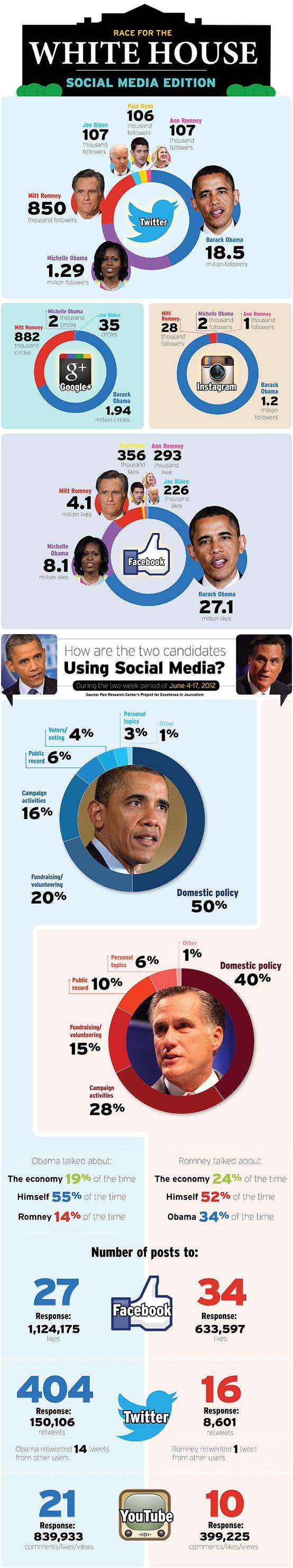 socialmedia_obamaromney