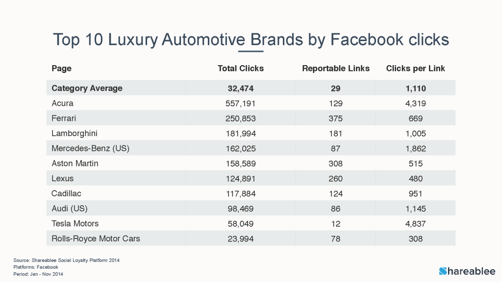 ShareableState of Auto, Top FB page