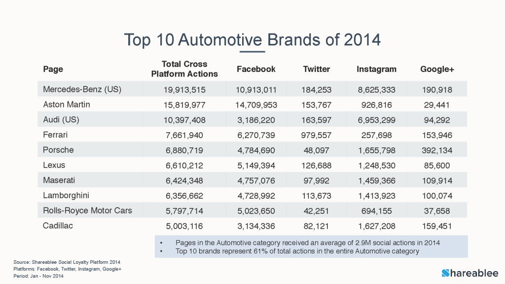 Top-10-Automotive-Brands